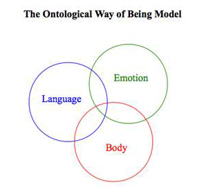 The Ontological Way of Being Model