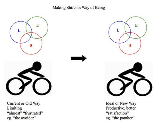 Making Shifts in Way of Being